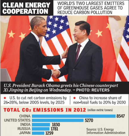 United States and China to reduce CO2 emissions